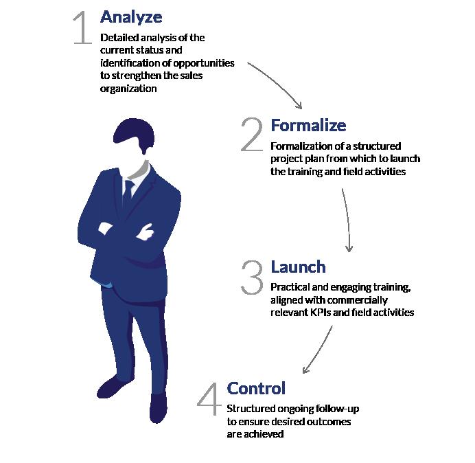 Sales Organization Services