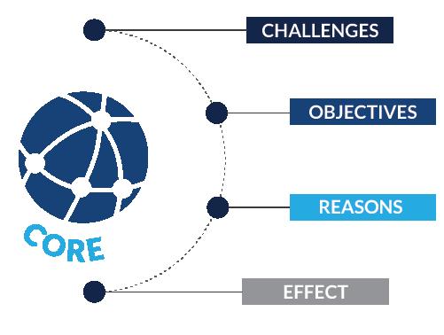 The Core Value Concept